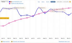 Revenue and Traffic Graph